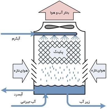 آب جبرانی کولینگ تاور