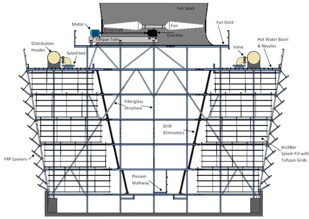 اسکلت برج خنک کننده