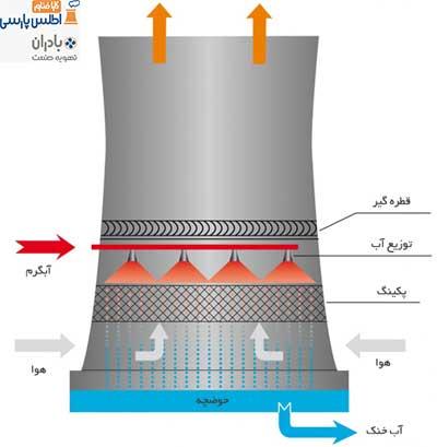 برج خنک کننده جریان طبیعی