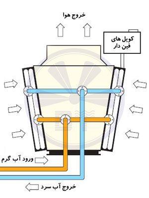 برج خنک کننده خشک