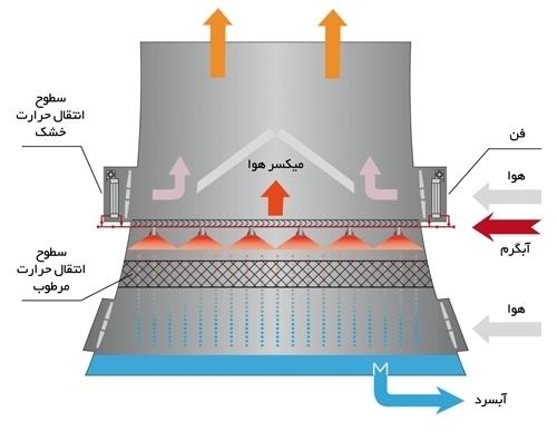 برج خنک کننده هیبرید