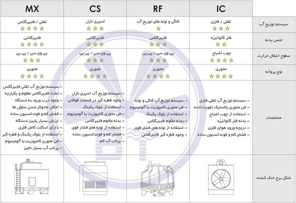 تفاوت انواع برج خنک کننده