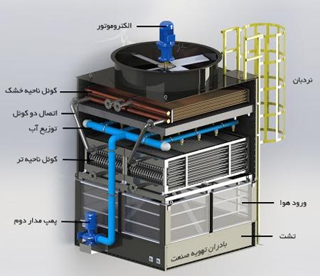 شماتیک-برج-خنک-کننده-هیبریدی