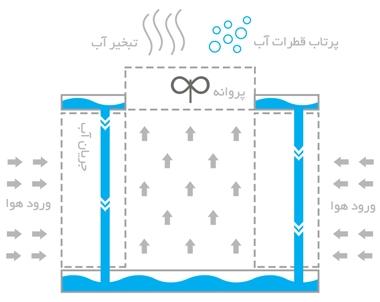 محاسبه-مصرف-آب-برج-خنک-کننده