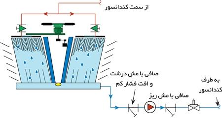 نصب-صحیح-صافی-با-مش-درشت-قبل-از-پمپ-برج-خنک-کننده