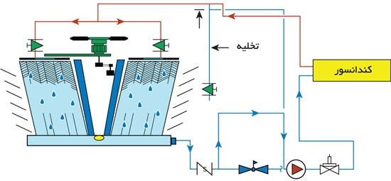نصب-صحیح-لوله-هواگیر-بالاتر-لوله-مکش-پمپ-برج-خنک-کننده