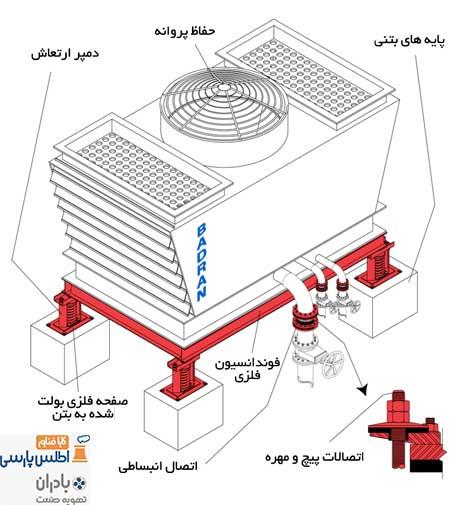 نقشه-فوندانسیون-برج-خنک-کننده