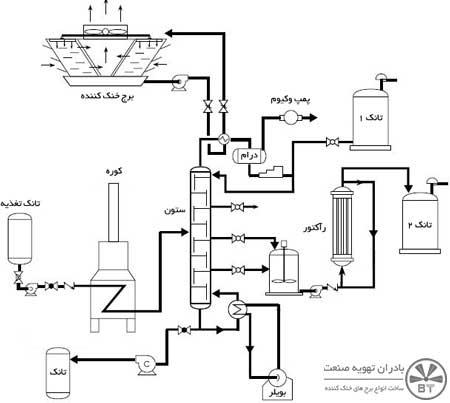 نقشه-لوله-کشی-برج-خنک-کننده