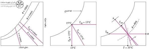 نمودار سایکرومتریک برج خنک کن