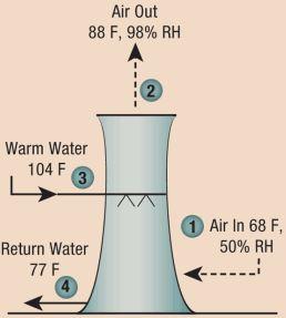 وظیفه برج خنک کننده