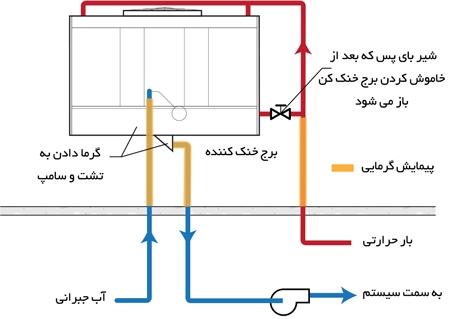 پیمایش الکتریکی در برج خنک کننده