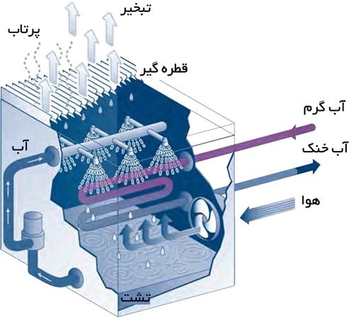کاهش مصرف آب برج خنک کن