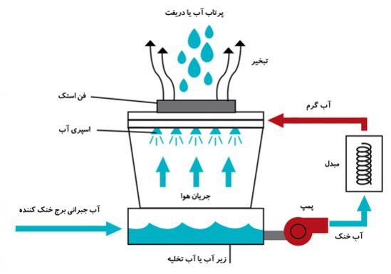 محاسبه آب جبرانی برج خنک کن